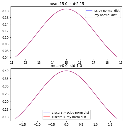 Multivariate Gaussian Distribution in Python