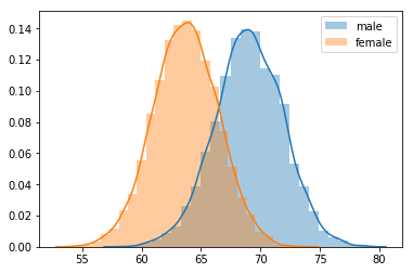 Multivariate Gaussian Distribution in Python
