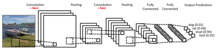 Convolutional neural networks part 1 for Lenet 5 architecture